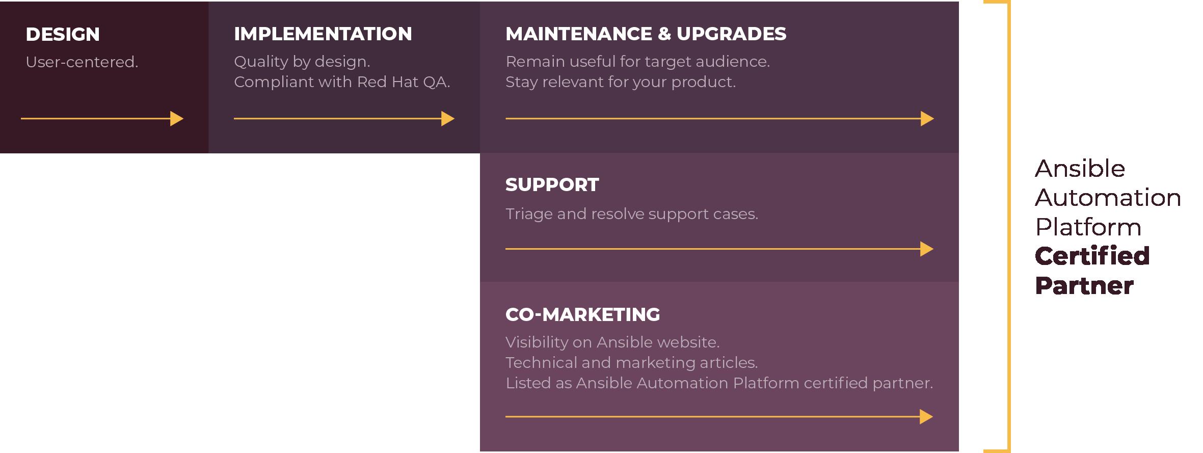 Ansible Automation Platform Certification process